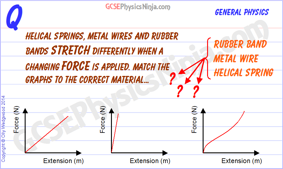 25 Different Force Extension Graphs Gcsephysicsninja Com