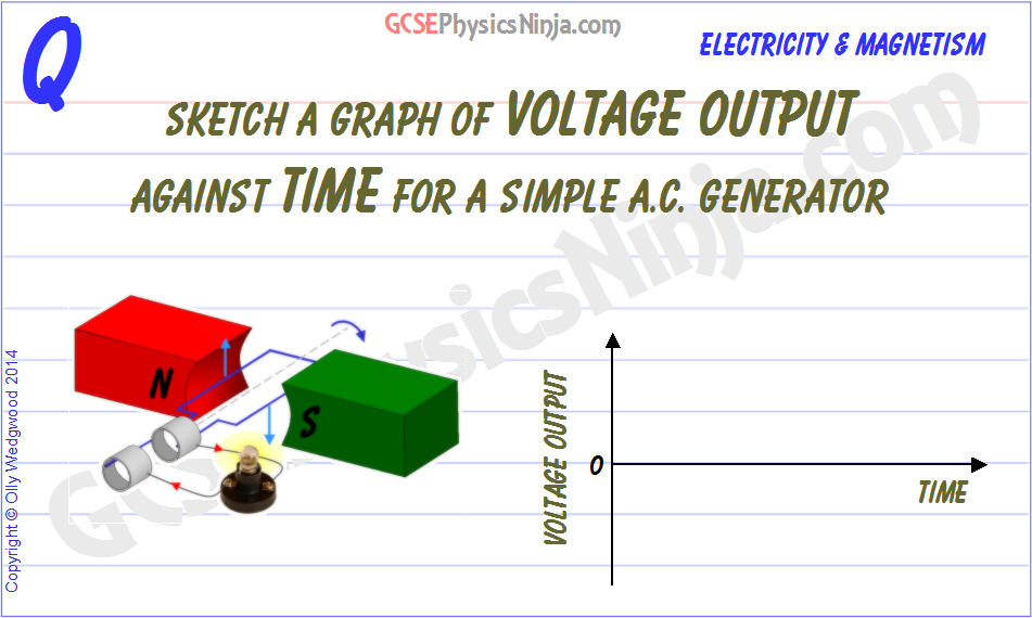 26  AC voltage generator graph - GCSEPhysicsNinja com