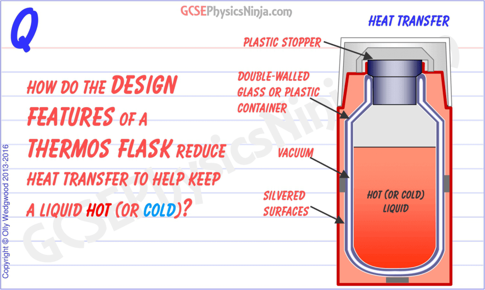 32  The design features of the Thermos flask